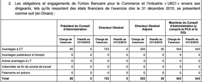 723 dt salaire du dg de l 39 ubci african manager - Grille salaire attache d administration ...