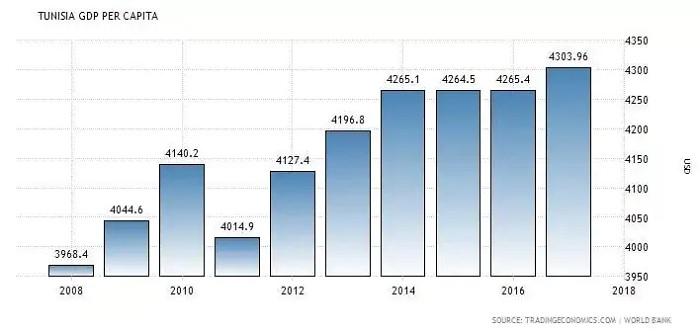 Source - tradingeconomics.com