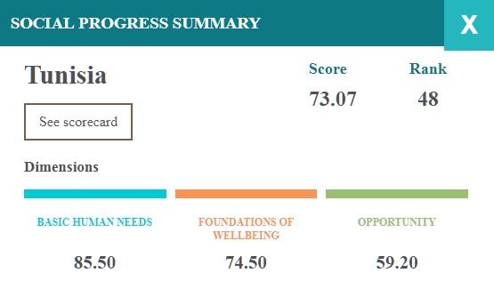 La Tunisie 48ème mondiale sur 146, en matière de progrès social
