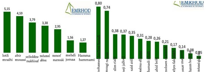 Chiffres d'Emrhod Consulting